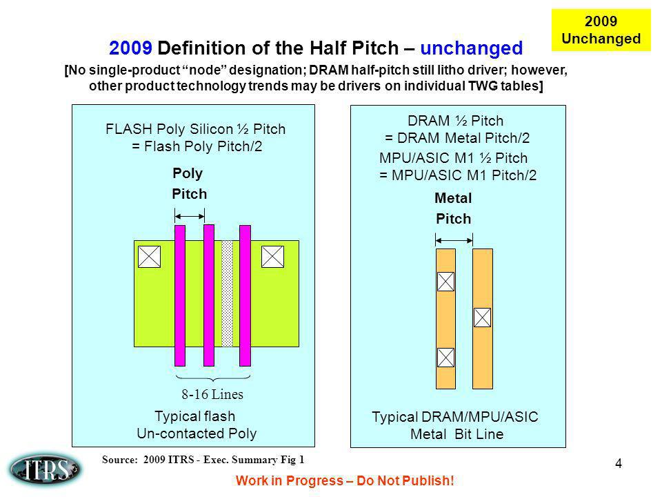 2009 Definition of the Half Pitch – unchanged