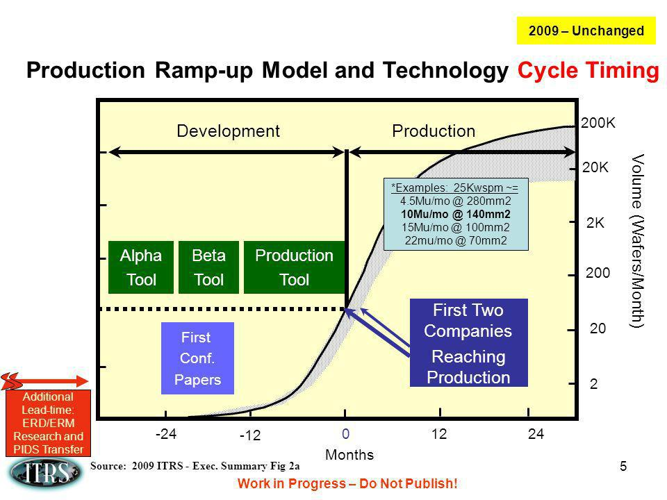 Production Ramp-up Model and Technology Cycle Timing