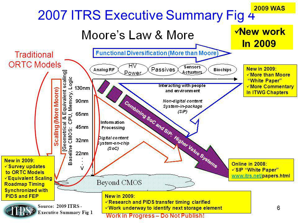 2007 ITRS Executive Summary Fig 4