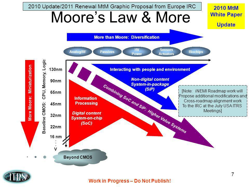 2010 Update/2011 Renewal MtM Graphic Proposal from Europe IRC