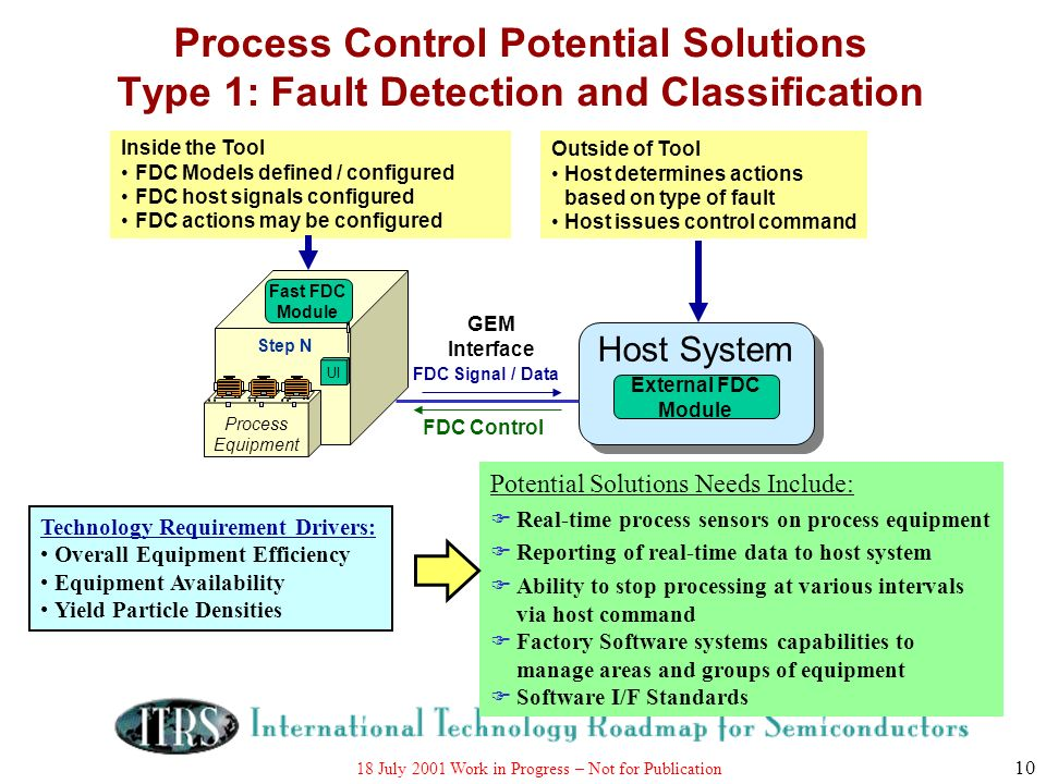 Process Control Potential Solutions Type 1: Fault Detection and Classification