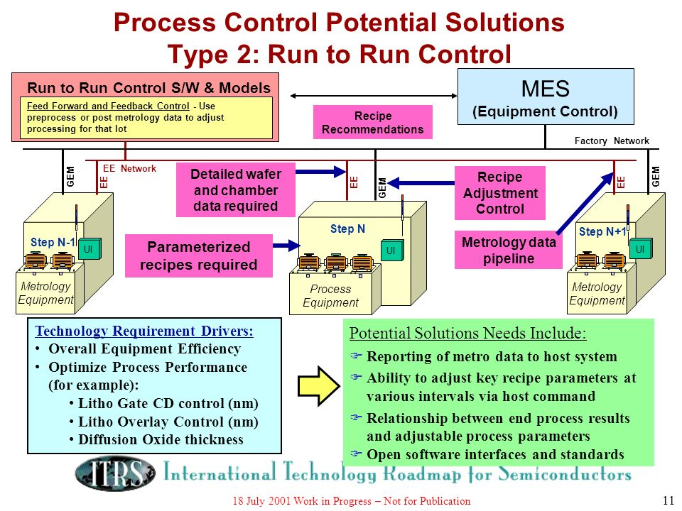 Process Control Potential Solutions Type 2: Run to Run Control