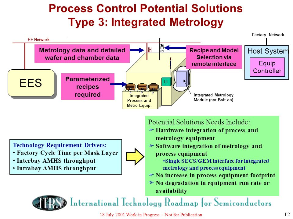 Process Control Potential Solutions Type 3: Integrated Metrology