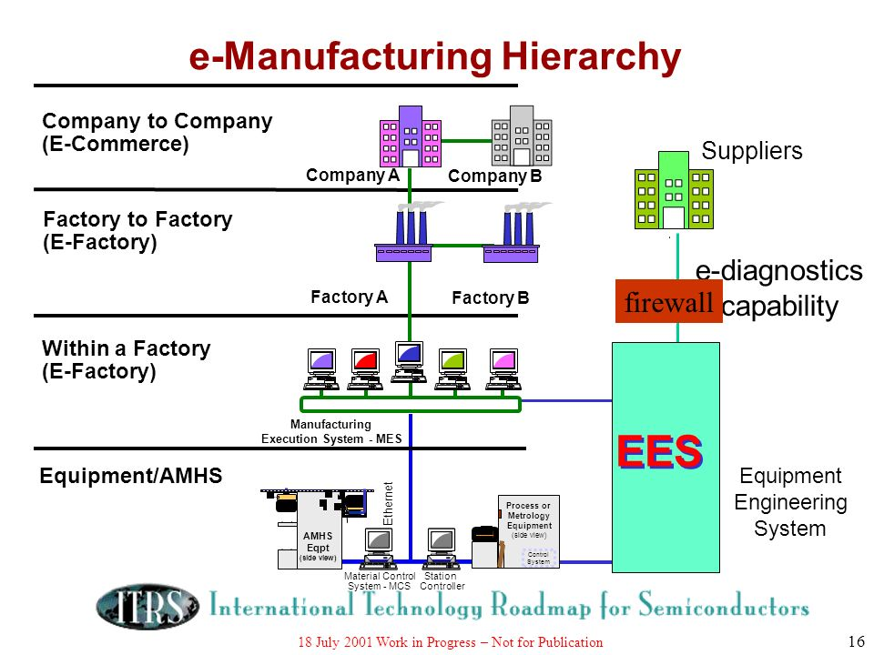 e-Manufacturing Hierarchy