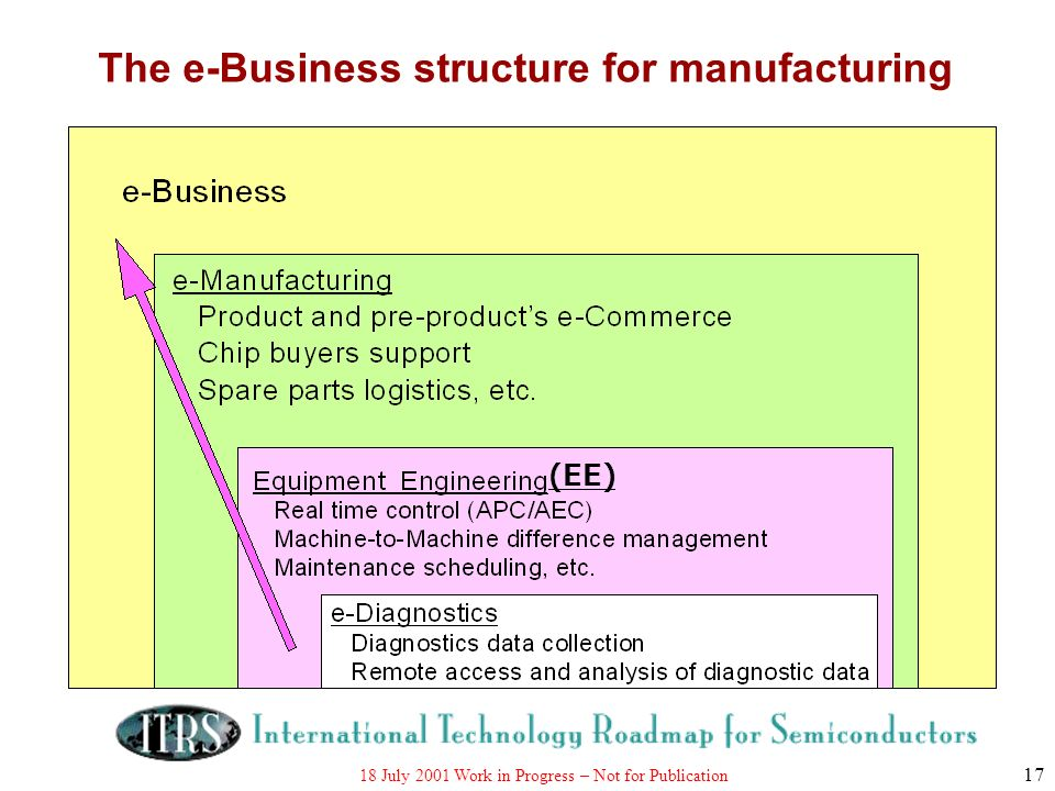 The e-Business structure for manufacturing