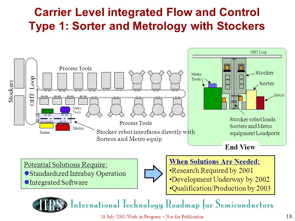 Carrier Level integrated Flow and Control Type 1: Sorter and Metrology with Stockers