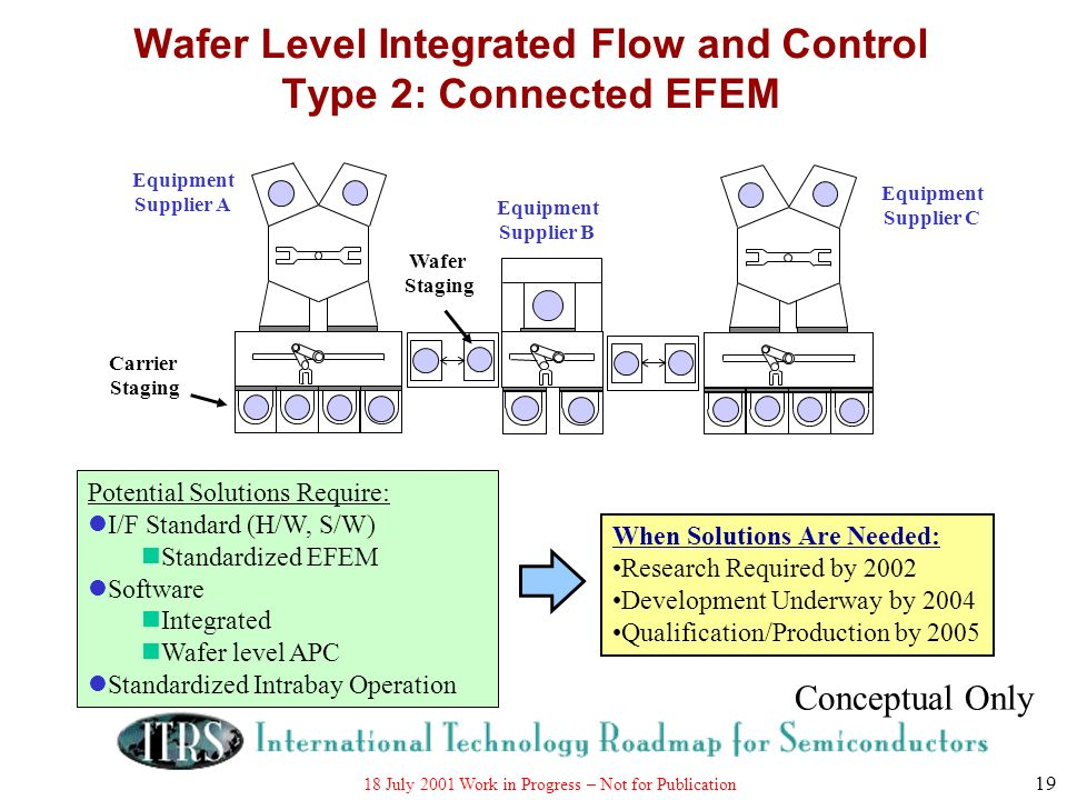 Wafer Level Integrated Flow and Control Type 2: Connected EFEM