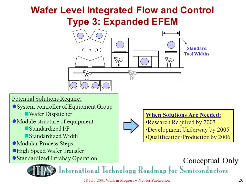 Wafer Level Integrated Flow and Control Type 3: Expanded EFEM