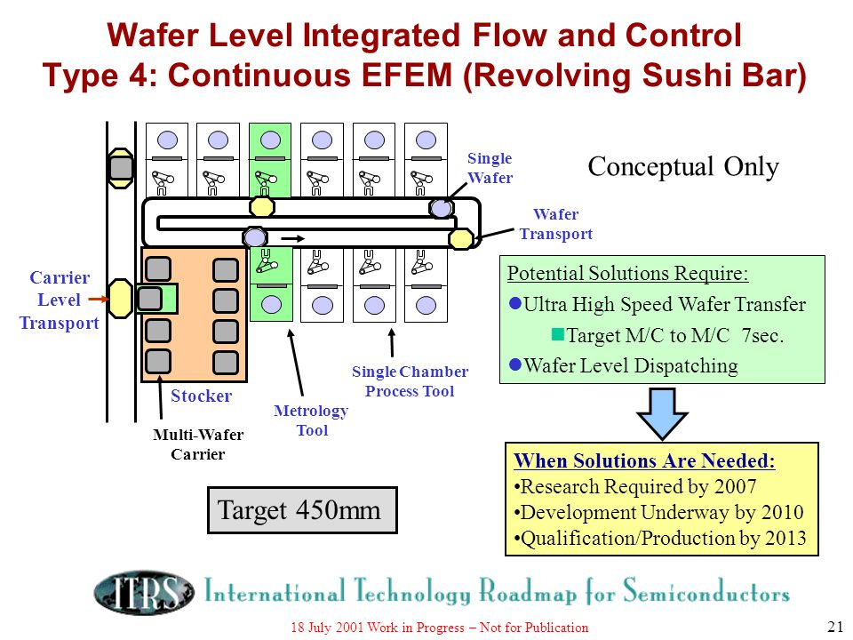 Wafer Level Integrated Flow and Control Type 4: Continuous EFEM (Revolving Sushi Bar)