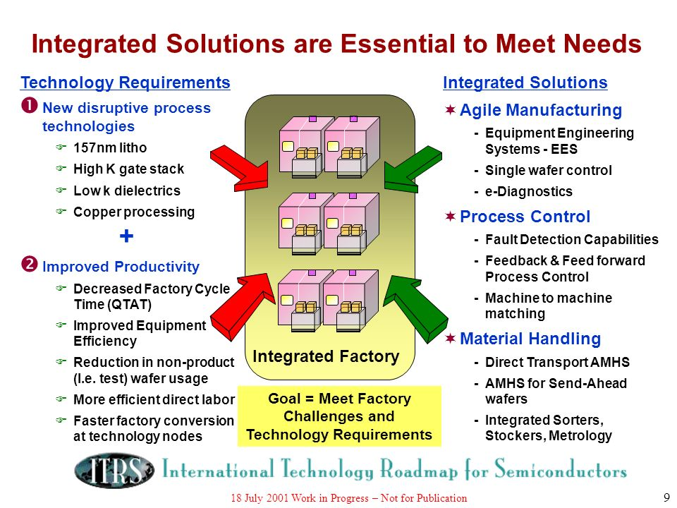 Integrated Solutions are Essential to Meet Needs