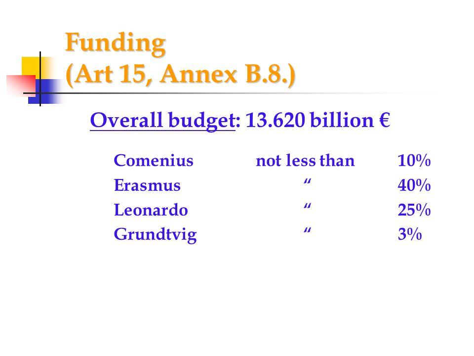 Funding (Art 15, Annex B.8.) Overall budget: 13.620 billion €
