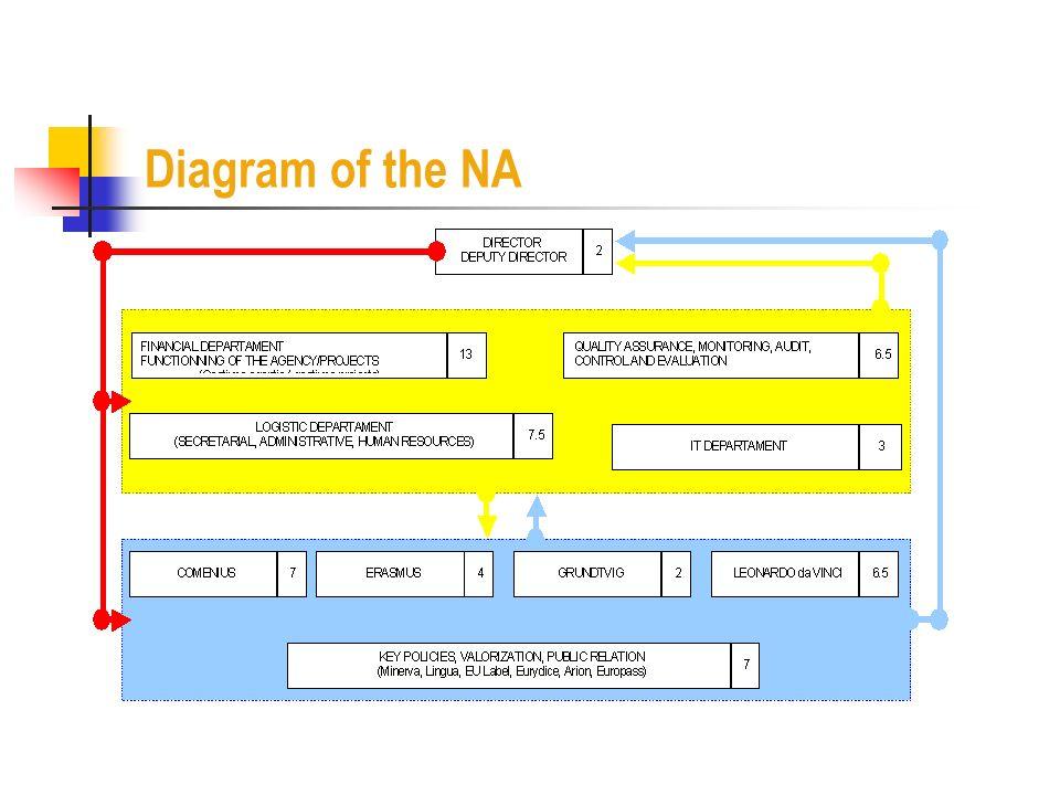 Diagram of the NA