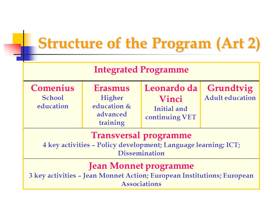 Structure of the Program (Art 2)