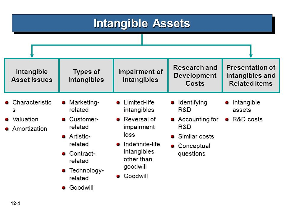 intangible asset accounting and accounting policy This paper investigates the use of intangible asset accounting and the selection of accounting policies in the football industry, an environment where discretionary choices were available concerning accounting for transfer fees.
