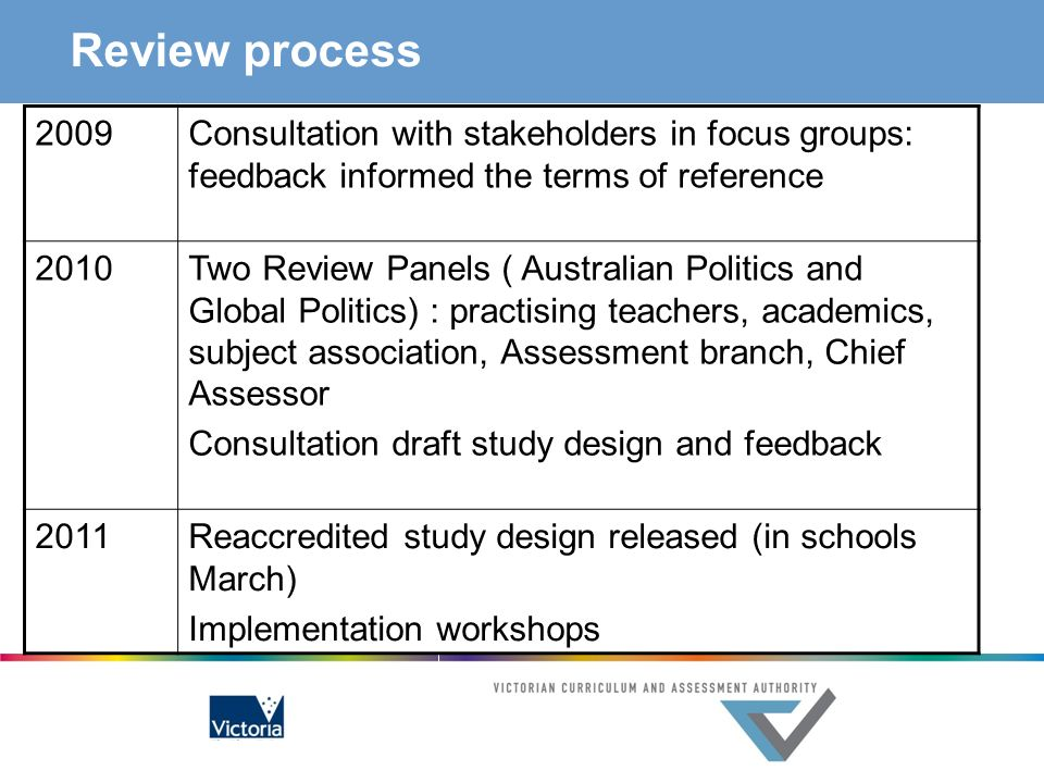 Review process 2009. Consultation with stakeholders in focus groups: feedback informed the terms of reference.