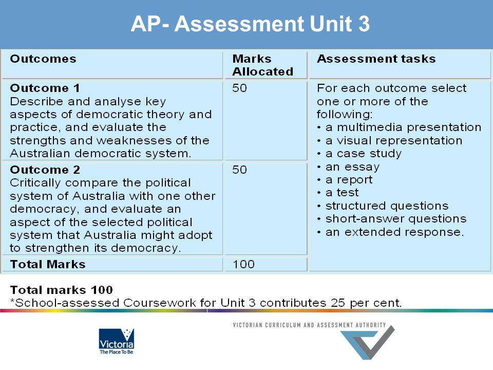 AP- Assessment Unit 3 What kinds/ how many assessments might you use