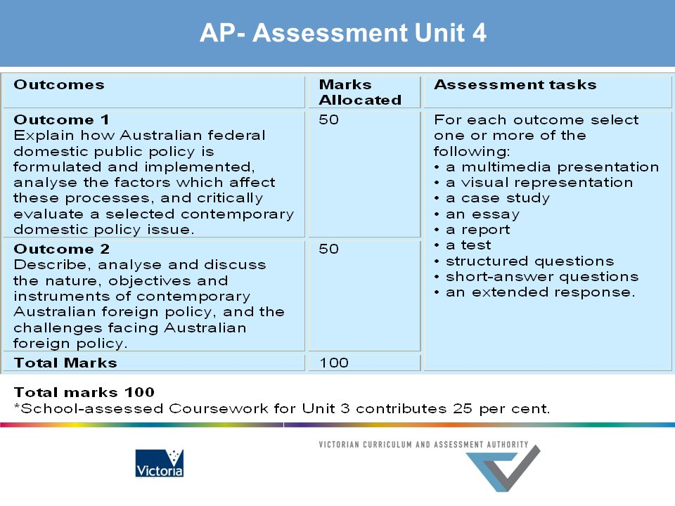 AP- Assessment Unit 4