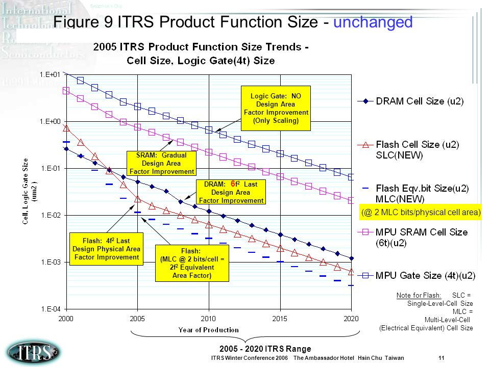 Figure 9 ITRS Product Function Size - unchanged