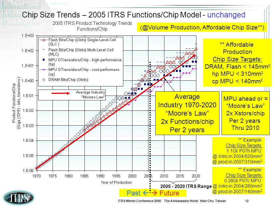 Chip Size Trends – 2005 ITRS Functions/Chip Model - unchanged