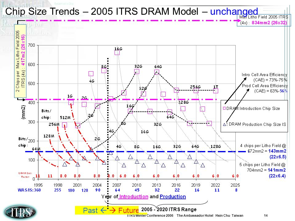 Chip Size Trends – 2005 ITRS DRAM Model – unchanged