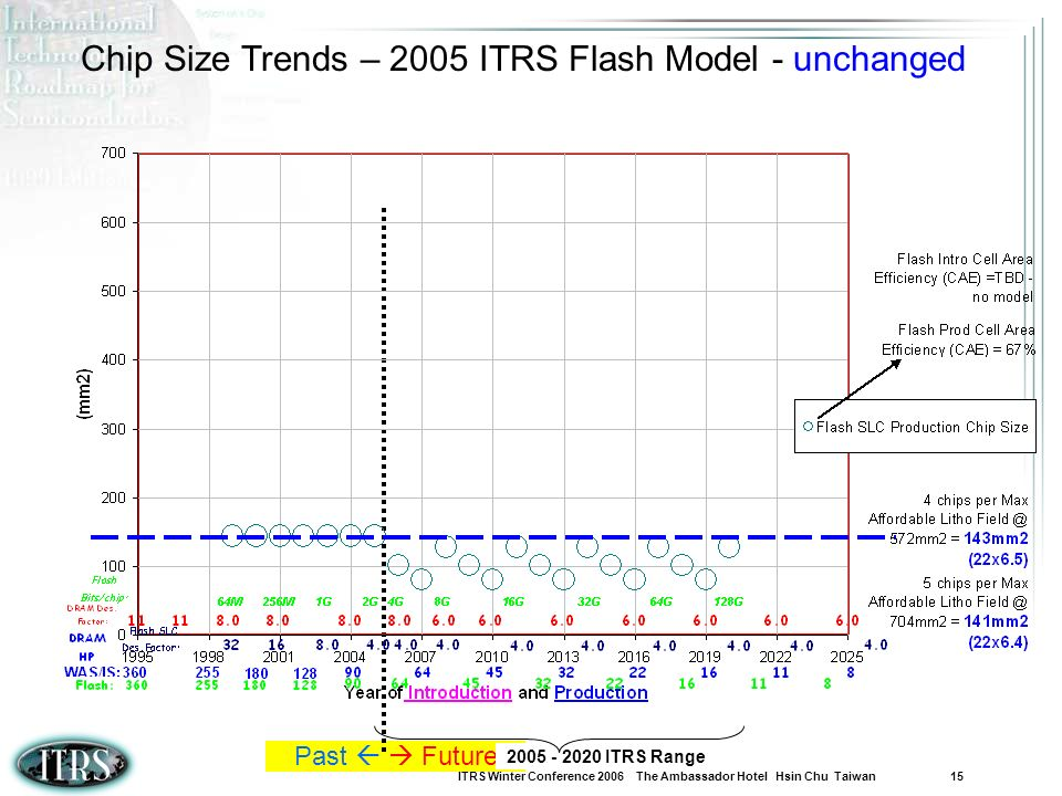 Chip Size Trends – 2005 ITRS Flash Model - unchanged