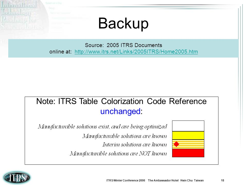 Backup Note: ITRS Table Colorization Code Reference unchanged: