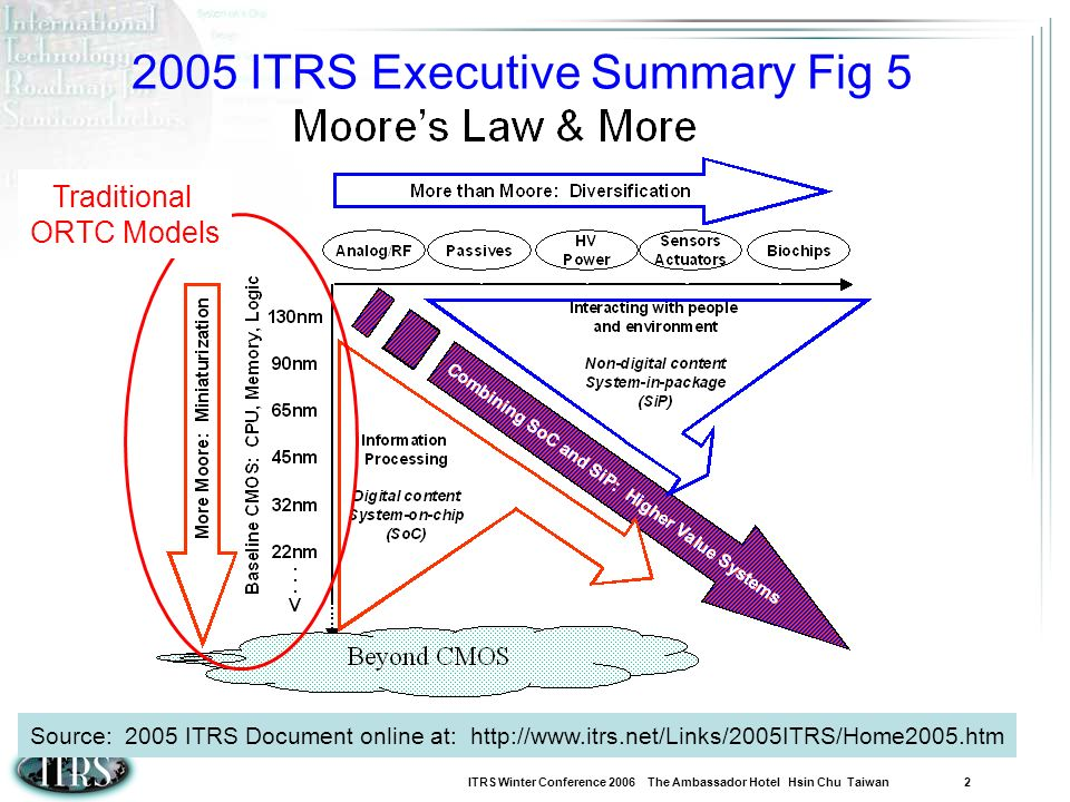 2005 ITRS Executive Summary Fig 5