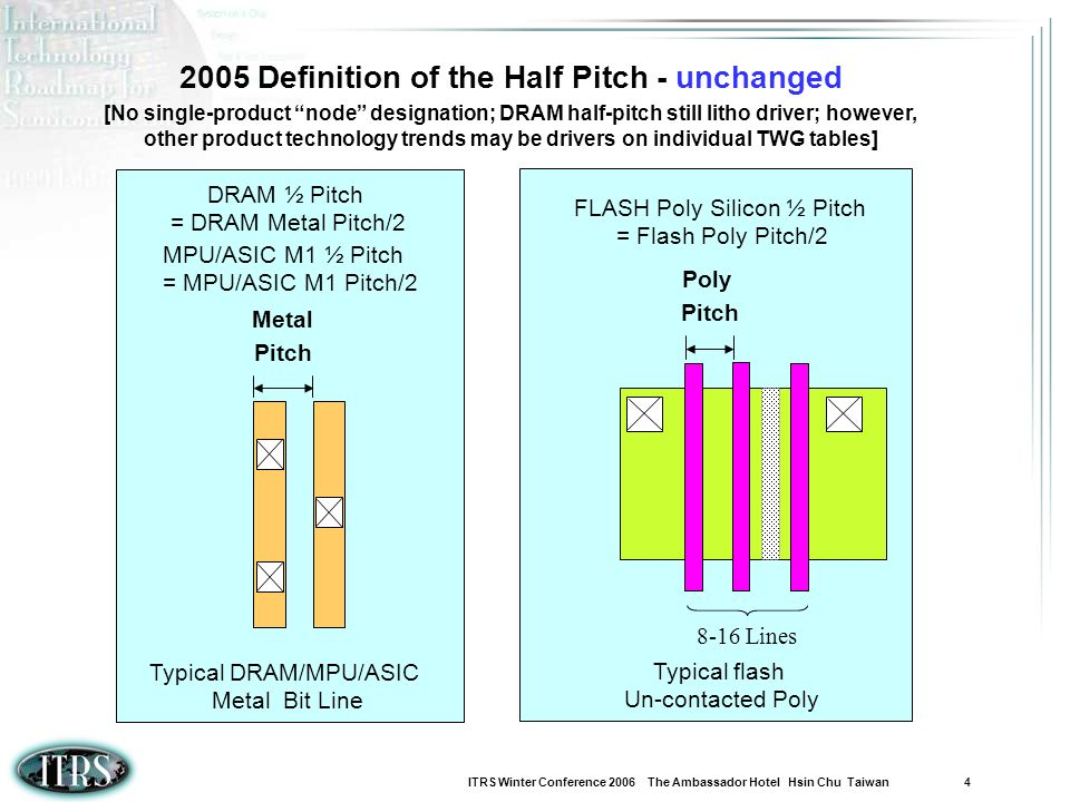 2005 Definition of the Half Pitch - unchanged