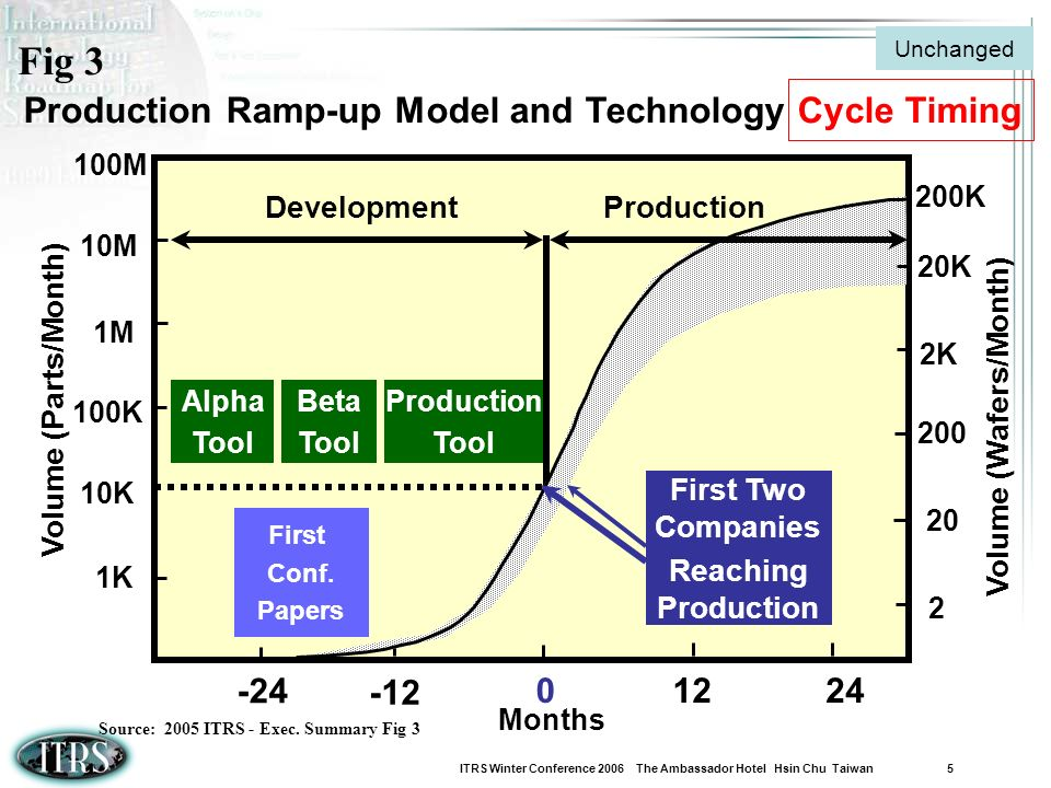 Fig 3 Production Ramp-up Model and Technology Cycle Timing