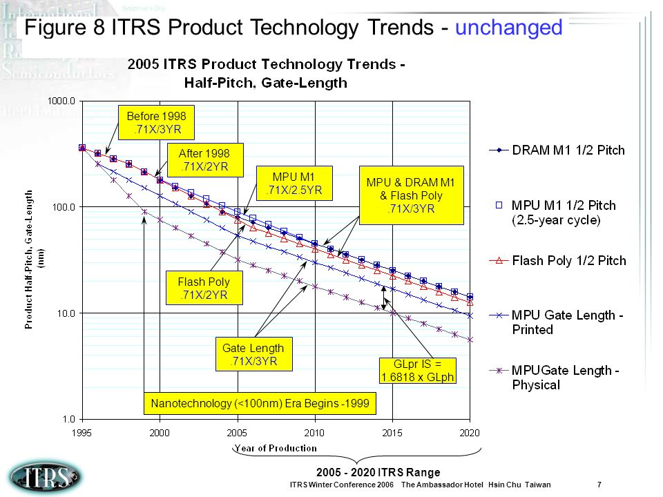 Figure 8 ITRS Product Technology Trends - unchanged
