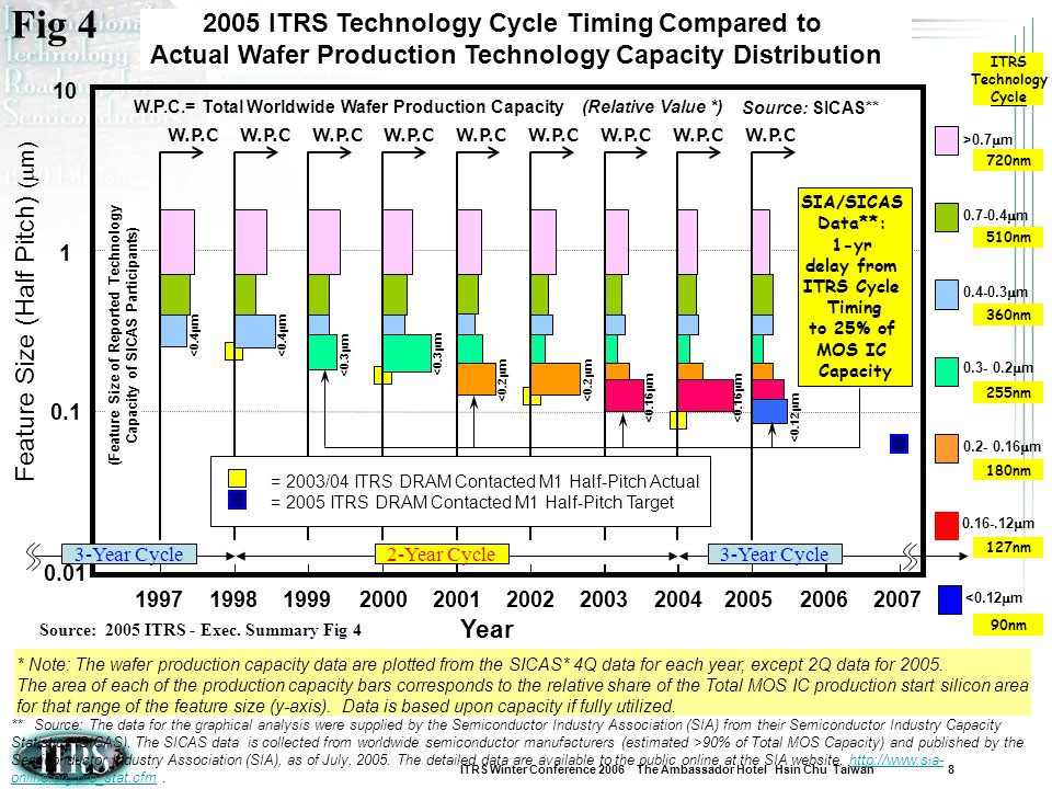 Fig 4 2005 ITRS Technology Cycle Timing Compared to