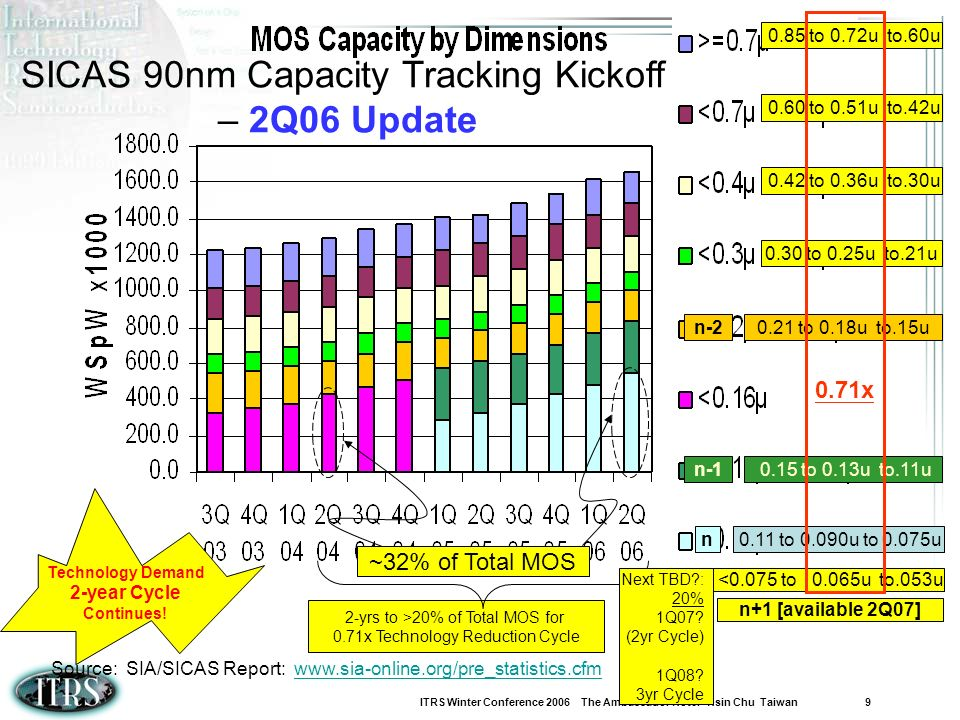 SICAS 90nm Capacity Tracking Kickoff – 2Q06 Update