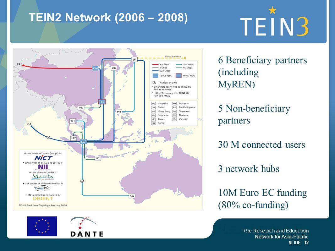TEIN2 Network (2006 – 2008) 6 Beneficiary partners (including MyREN)