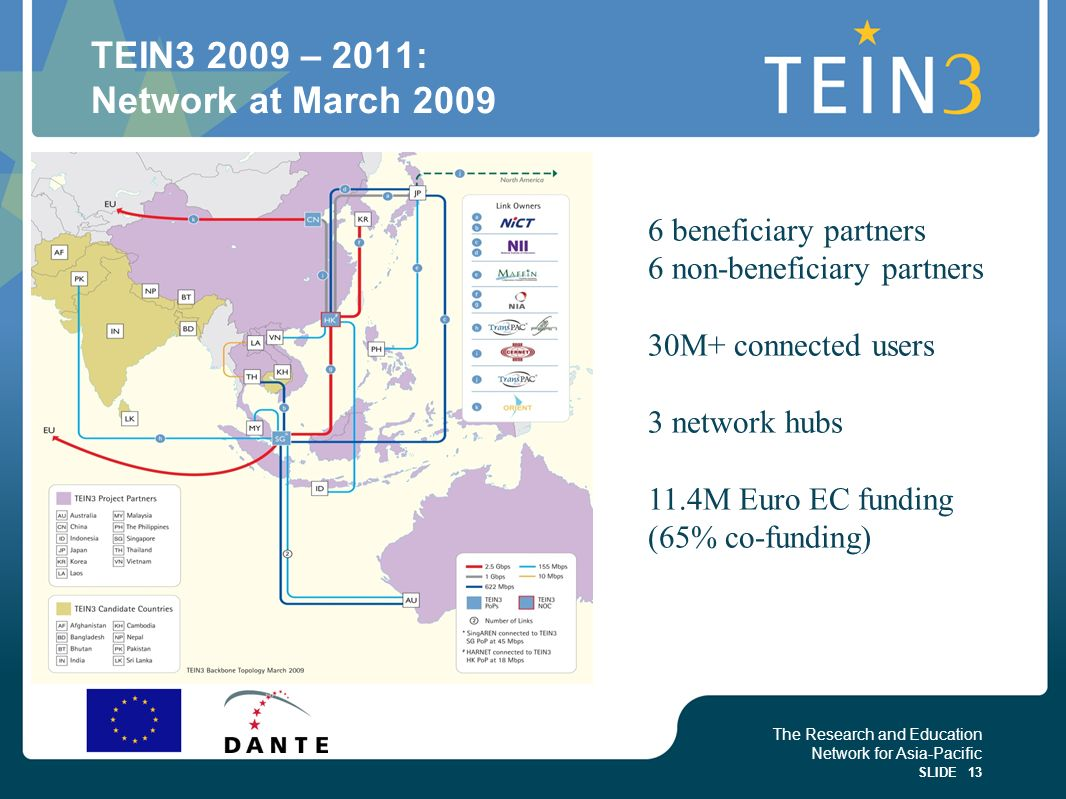 TEIN3 2009 – 2011: Network at March 2009