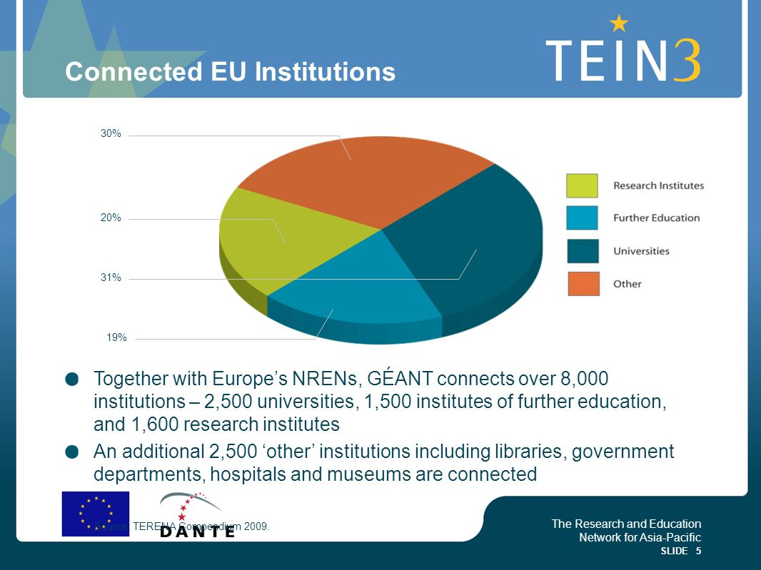 Connected EU Institutions