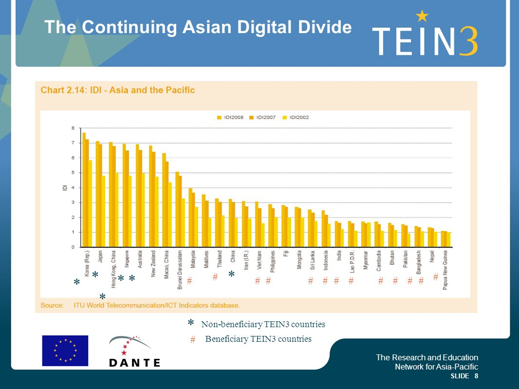 The Continuing Asian Digital Divide