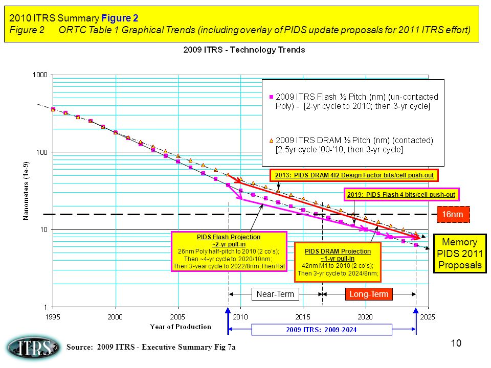 2010 ITRS Summary Figure 2 Figure 2 ORTC Table 1 Graphical Trends (including overlay of PIDS update proposals for 2011 ITRS effort)
