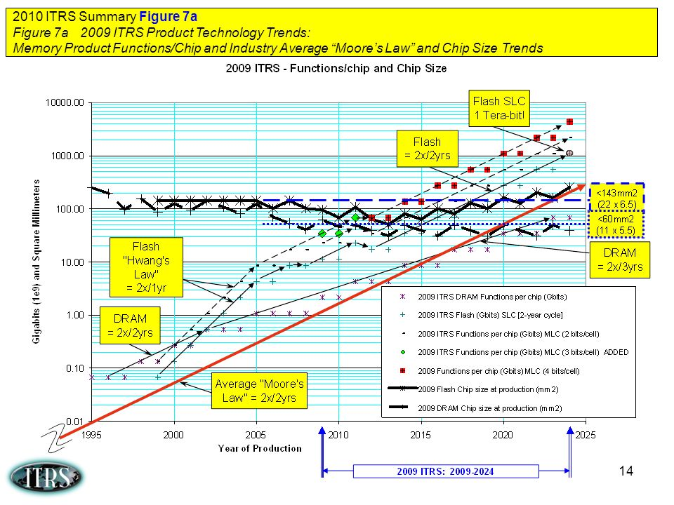 2010 ITRS Summary Figure 7a