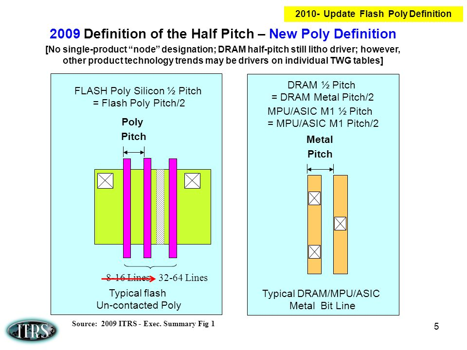 2010- Update Flash Poly Definition
