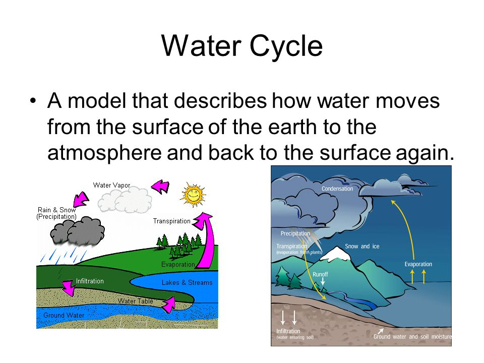 Water Cycle A model that describes how water moves from the surface of the earth to the atmosphere and back to the surface again.