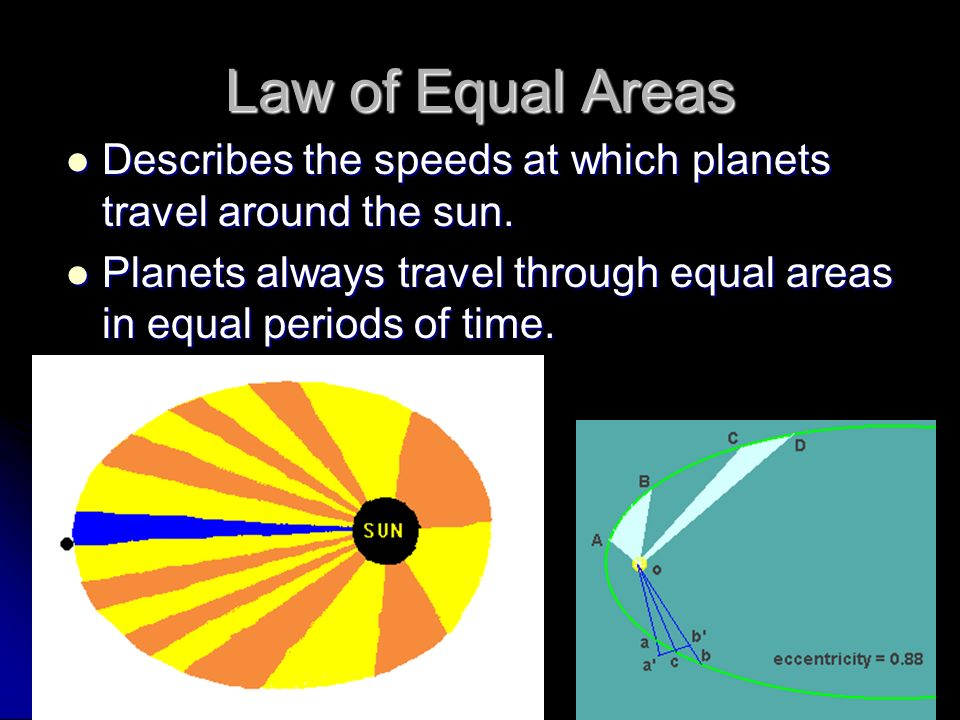 Law of Equal Areas Describes the speeds at which planets travel around the sun.