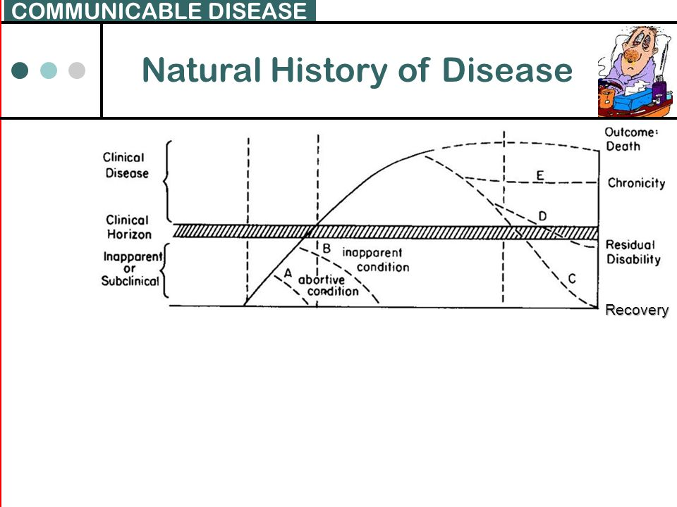 Natural History of Disease