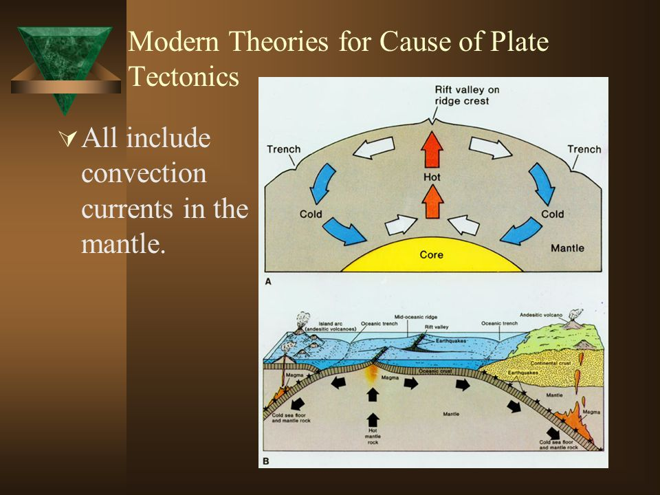 Modern Theories for Cause of Plate Tectonics