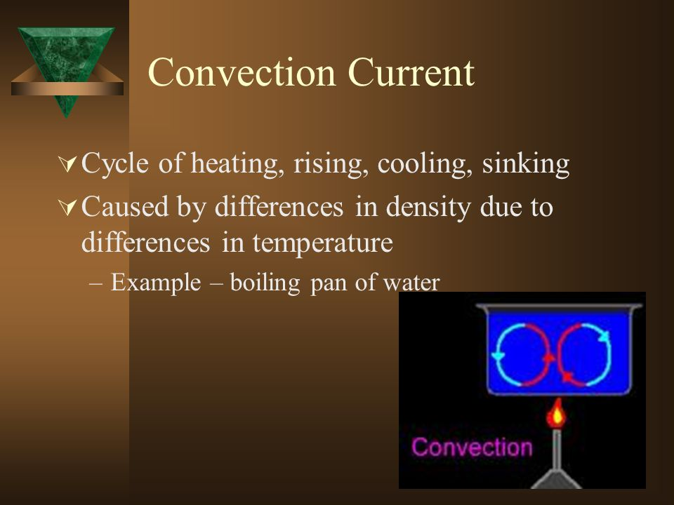 Convection Current Cycle of heating, rising, cooling, sinking