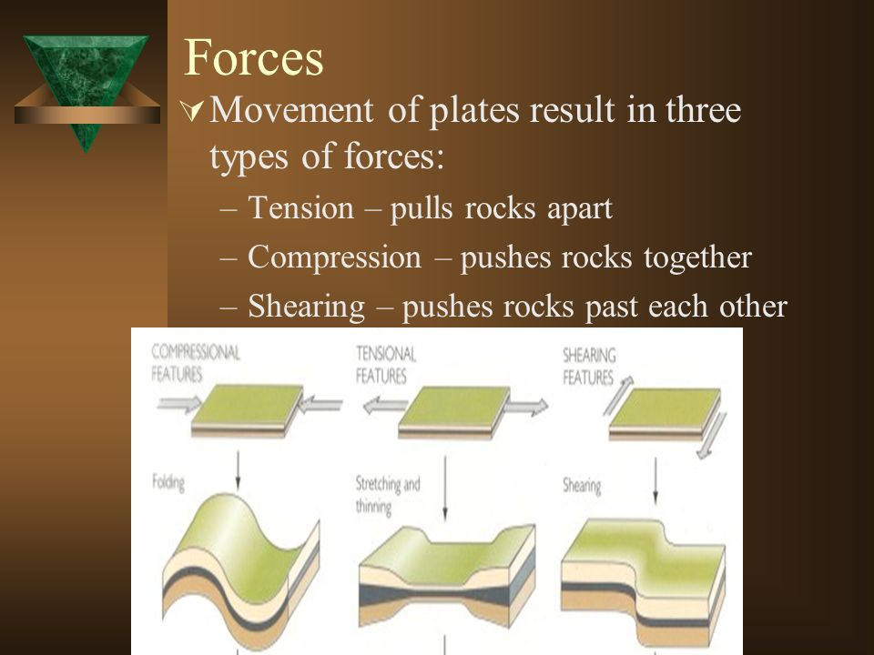 Forces Movement of plates result in three types of forces: