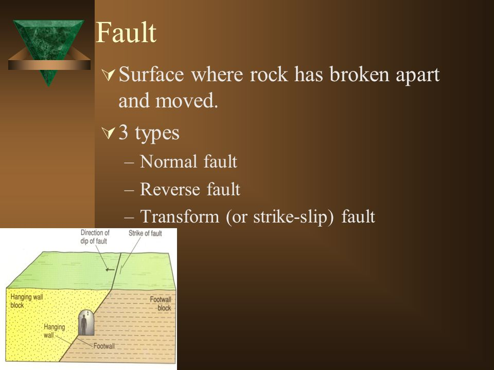 Fault Surface where rock has broken apart and moved. 3 types