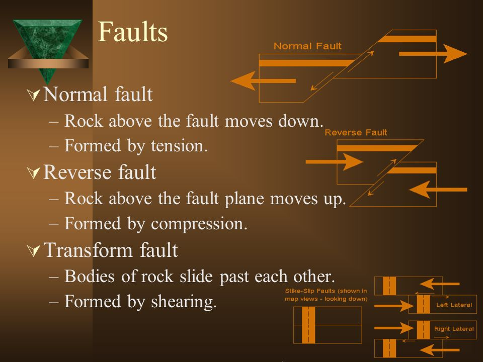 Faults Normal fault Reverse fault Transform fault