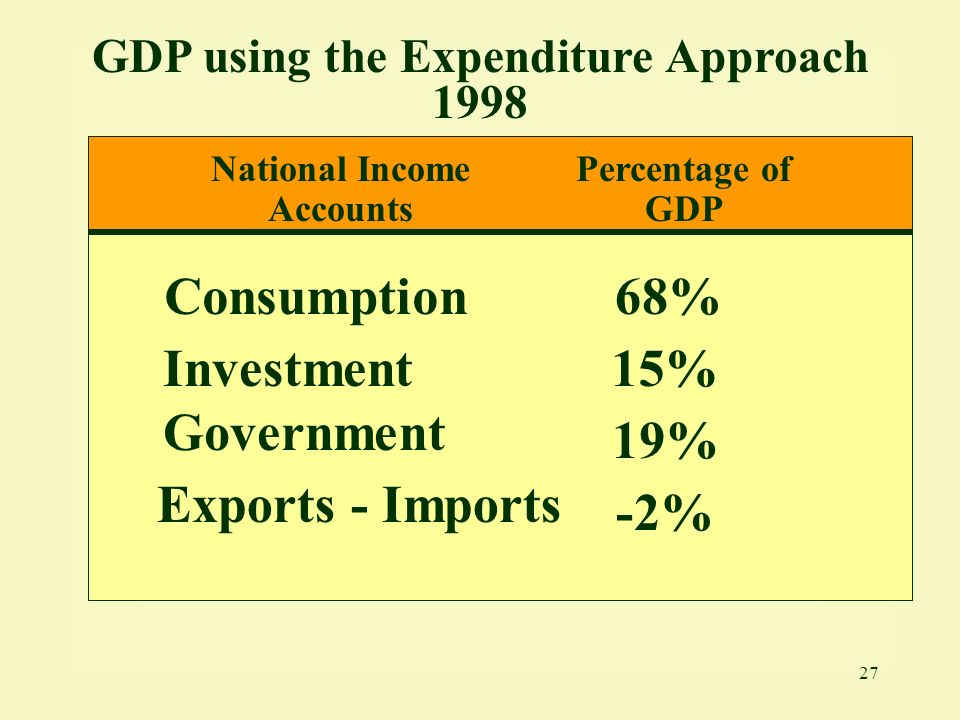 GDP using the Expenditure Approach 1998 National Income Accounts
