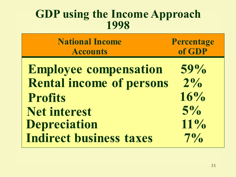GDP using the Income Approach 1998 National Income Accounts