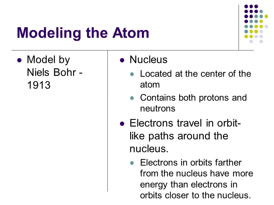 Modeling the Atom Model by Niels Bohr Nucleus